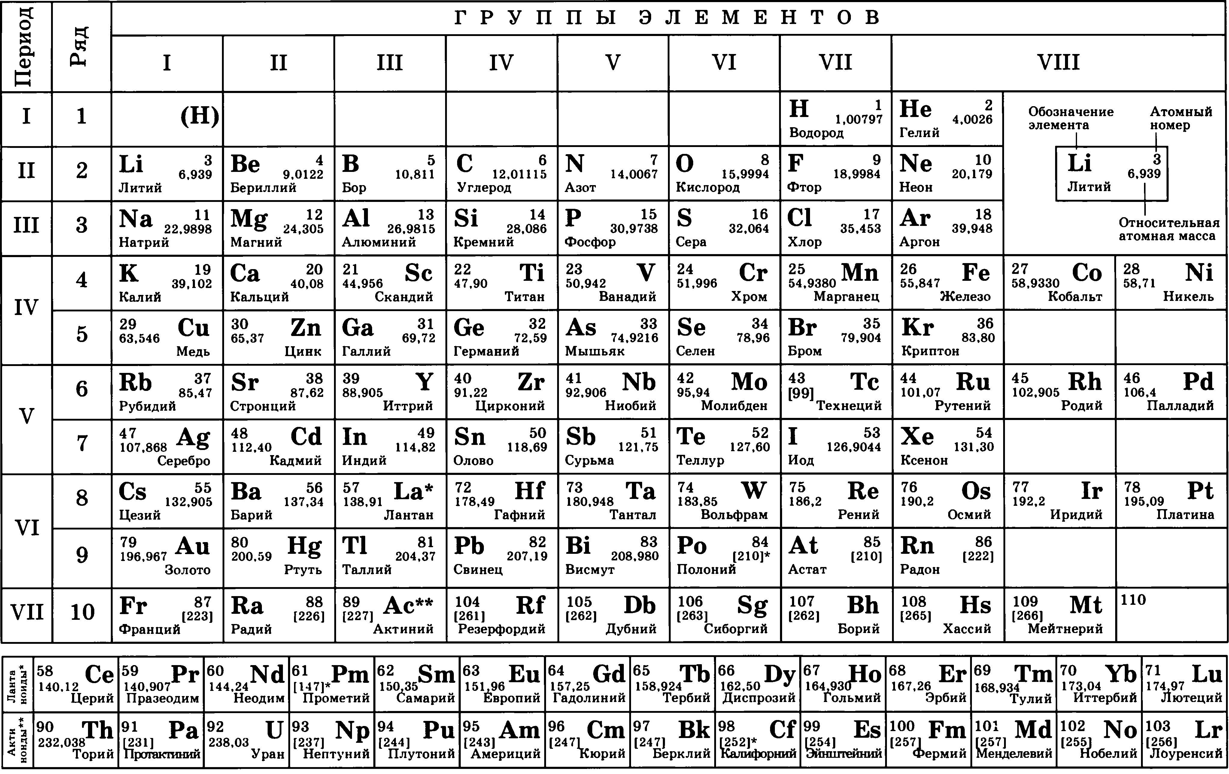 Таблица менделеева 42