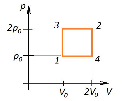 Задачи с графиками на термодинамику с решением решение экологических задач практическая работа